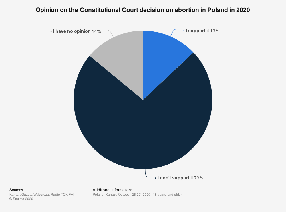 Statistic: Opinion on the Constitutional Court decision on abortion in Poland in 2020 | Statista