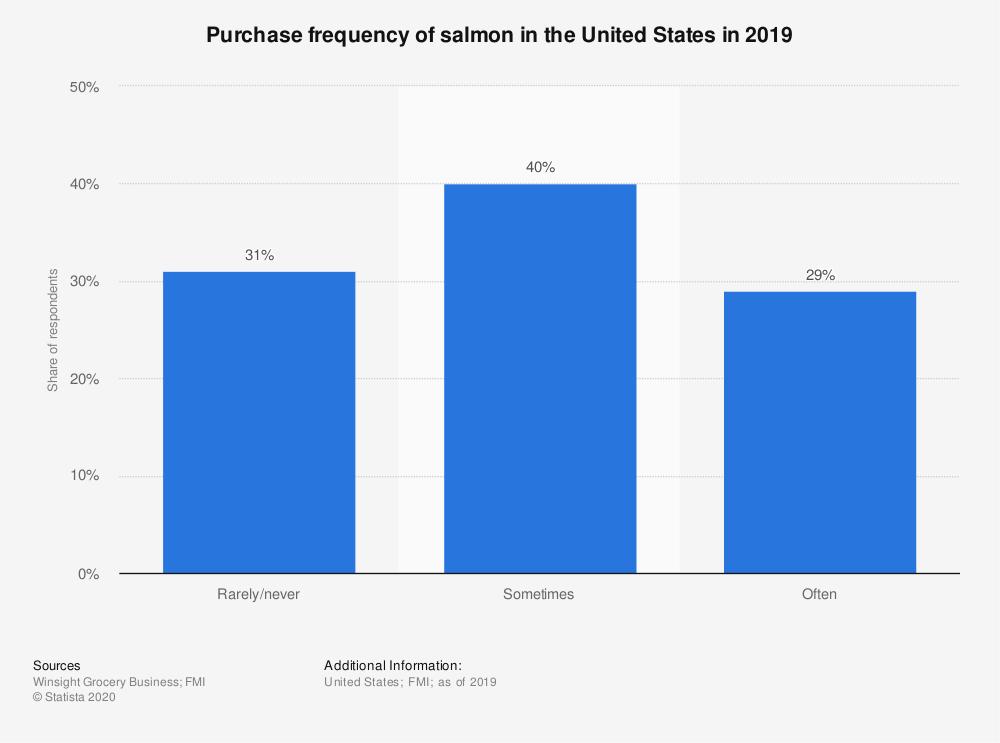 Statistic: Purchase frequency of salmon in the United States in 2019 | Statista