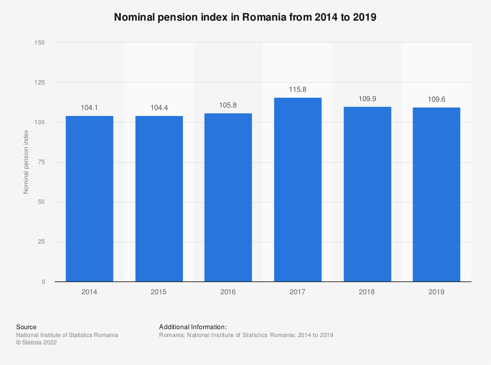Statistic: Nominal pension index in Romania from 2014 to 2019   Statista