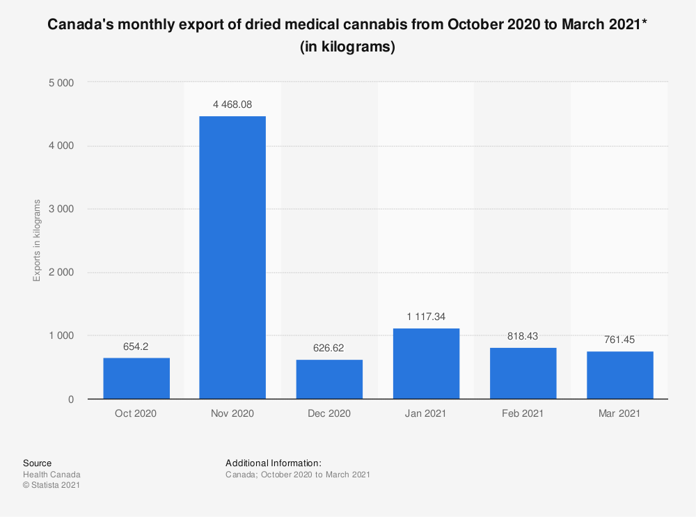 Statistic: Canada's monthly export of dried medical cannabis from October 2018 to March 2019* (in kilograms) | Statista