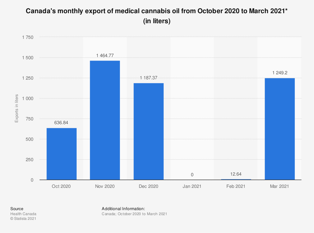 Statistic: Canada's monthly export of medical cannabis oil from October 2020 to March 2021* (in liters) | Statista