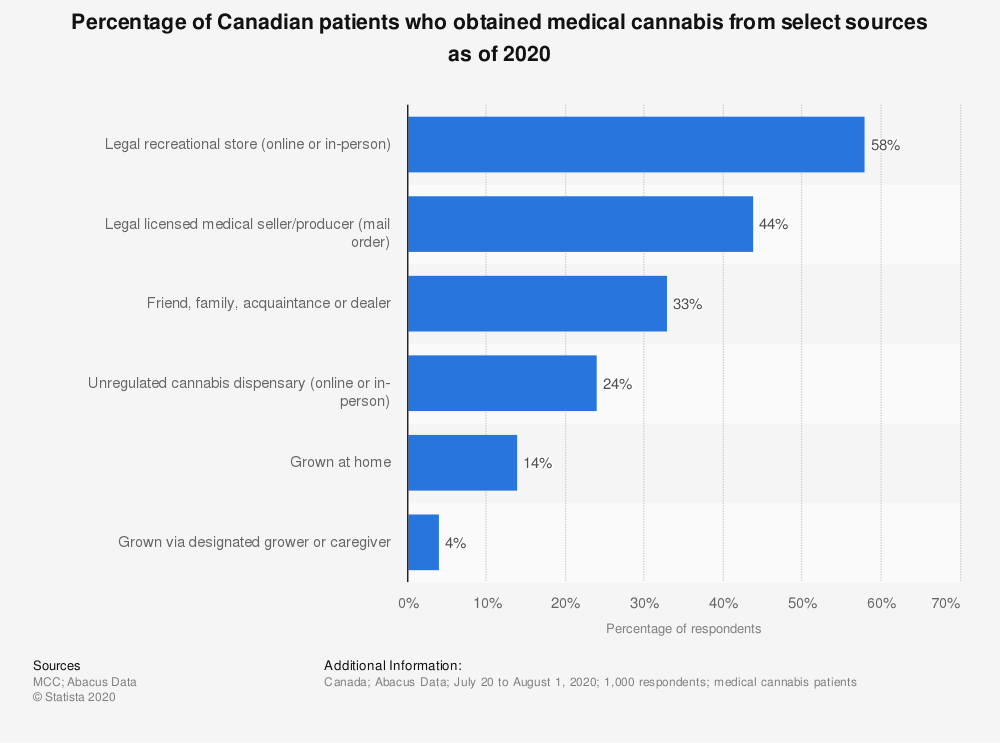 Statistic: Percentage of Canadian patients who obtained medical cannabis from select sources as of 2020   Statista