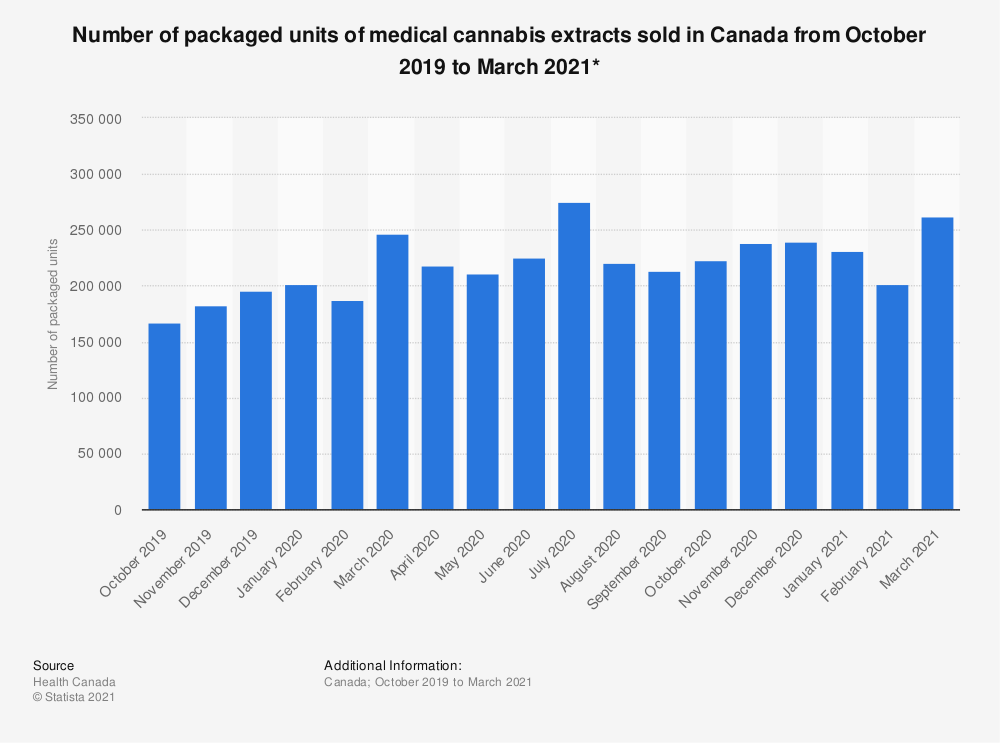 Statistic: Number of packaged units of medical cannabis extracts sold in Canada from October 2019 to July 2020 | Statista