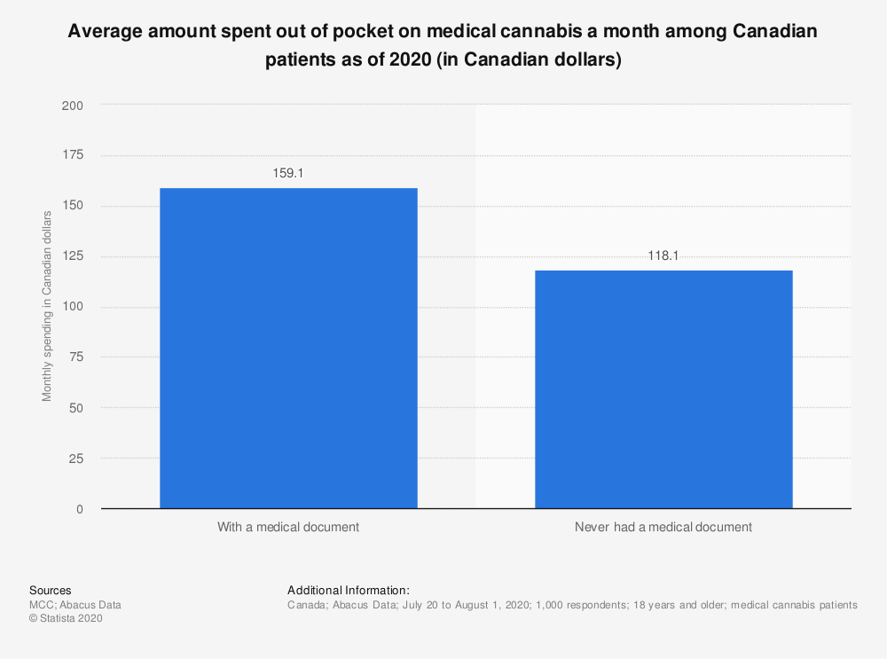 Statistic: Average amount spent out of pocket on medical cannabis a month among Canadian patients as of 2020 (in Canadian dollars) | Statista