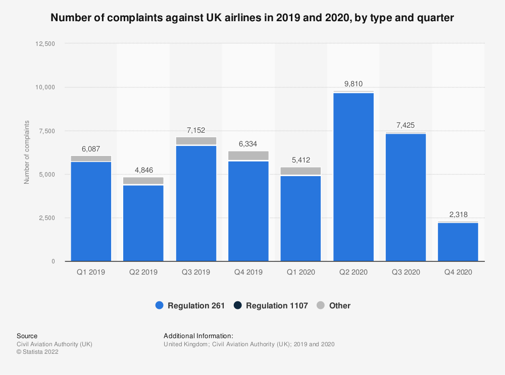 Statistic: Number of complaints against UK airlines in 2019, by type and quarter | Statista