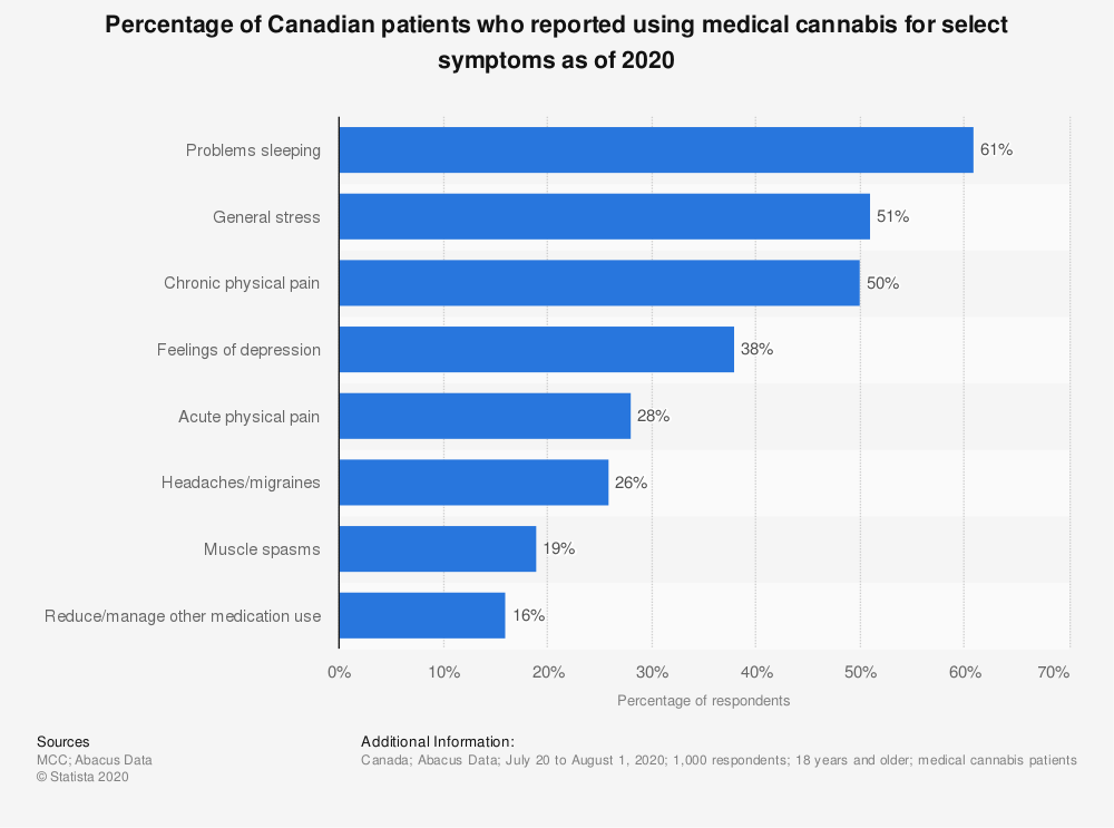 Statistic: Percentage of Canadian patients who reported using medical cannabis for select symptoms as of 2020   Statista