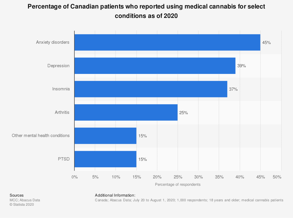 Statistic: Percentage of Canadian patients who reported using medical cannabis for select conditions as of 2020 | Statista