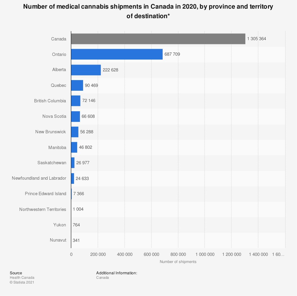 Statistic: Number of medical cannabis shipments in Canada in 2019, by province and territory of destination*   Statista