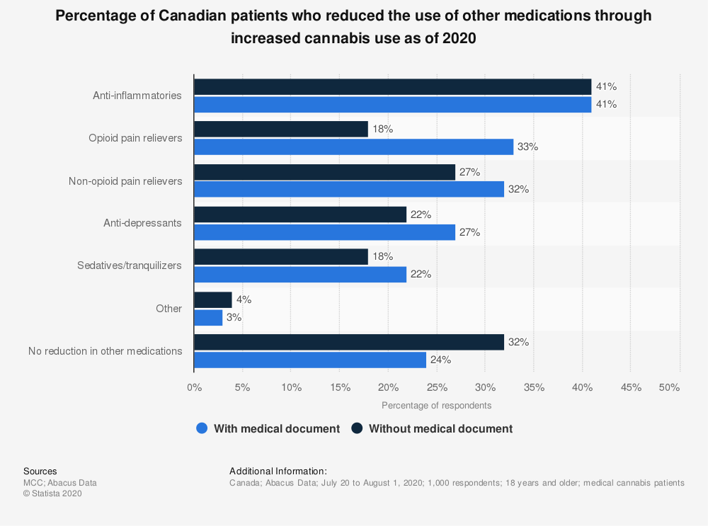 Statistic: Percentage of Canadian patients who reduced the use of other medications through increased cannabis use as of 2020 | Statista