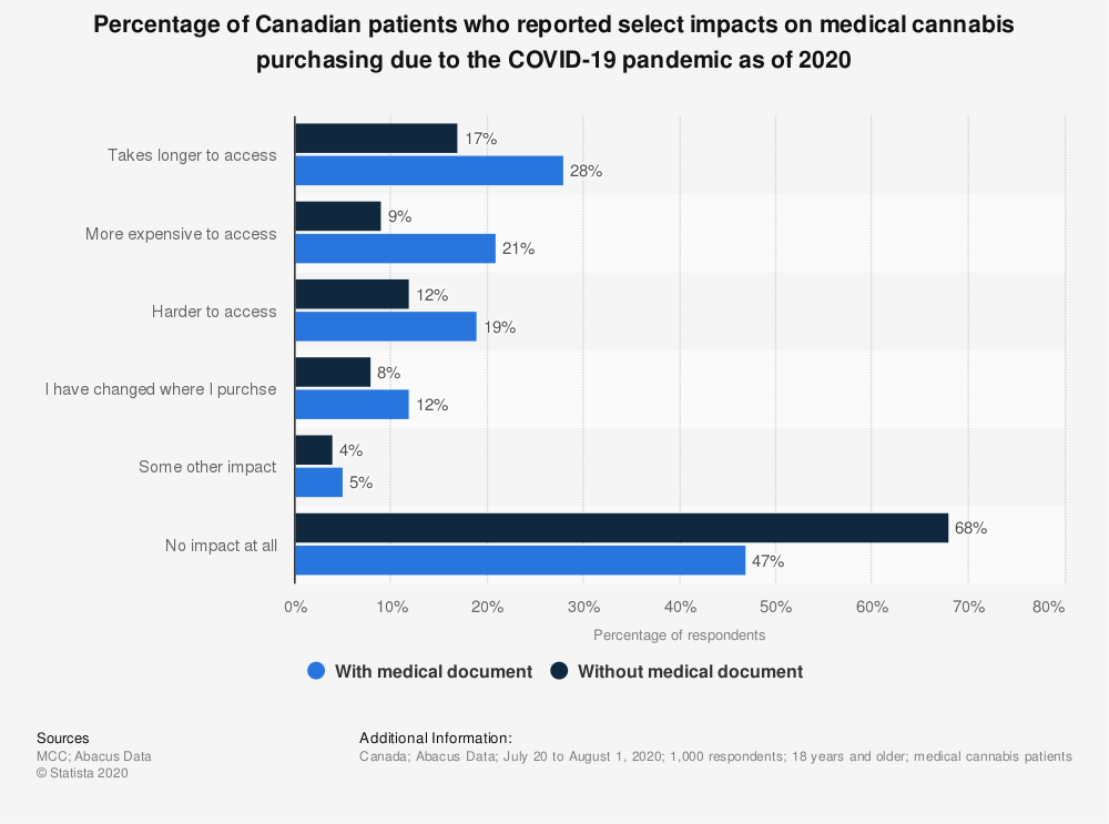 Statistic: Percentage of Canadian patients who reported select impacts on medical cannabis purchasing due to the COVID-19 pandemic as of 2020 | Statista