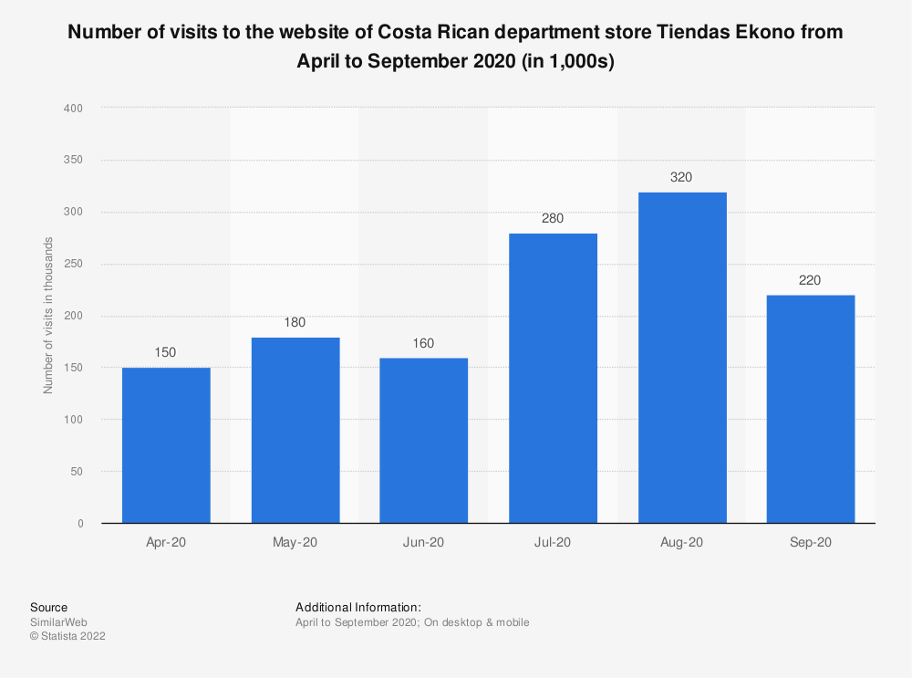 Statistic: Number of visits to the website of Costa Rican department store Tiendas Ekono from April to September 2020 (in 1,000s) | Statista