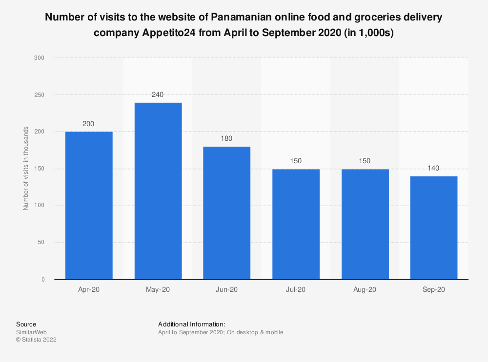 Statistic: Number of visits to the website of Panamanian online food and groceries delivery company Appetito24 from April to September 2020 (in 1,000s) | Statista