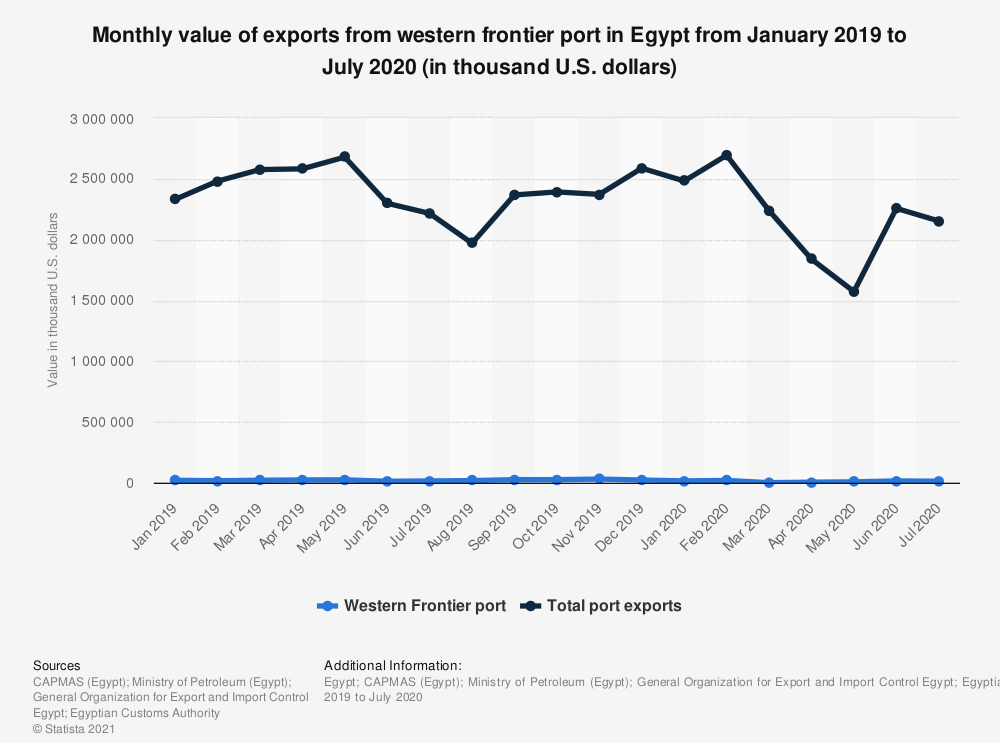 Statistic: Monthly value of exports from western frontier port in Egypt from January 2019 to July 2020 (in thousand U.S. dollars)   Statista