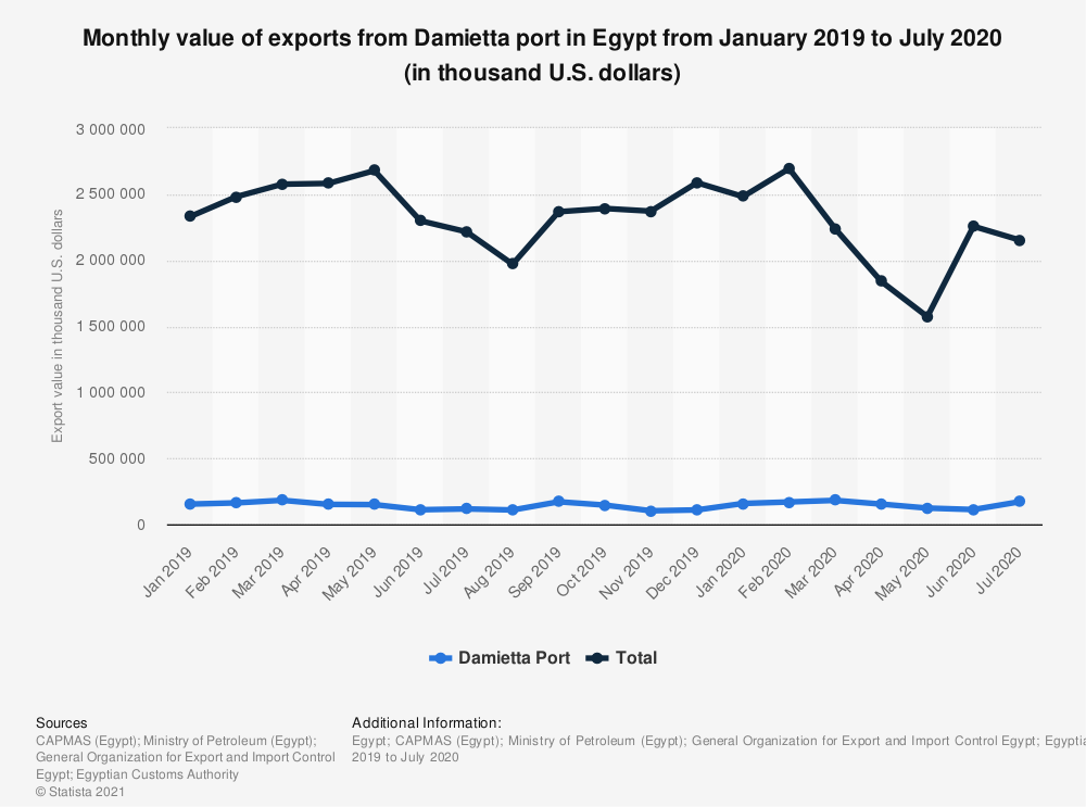 Statistic: Monthly value of exports from Damietta port in Egypt from January 2019 to July 2020 (in thousand U.S. dollars) | Statista