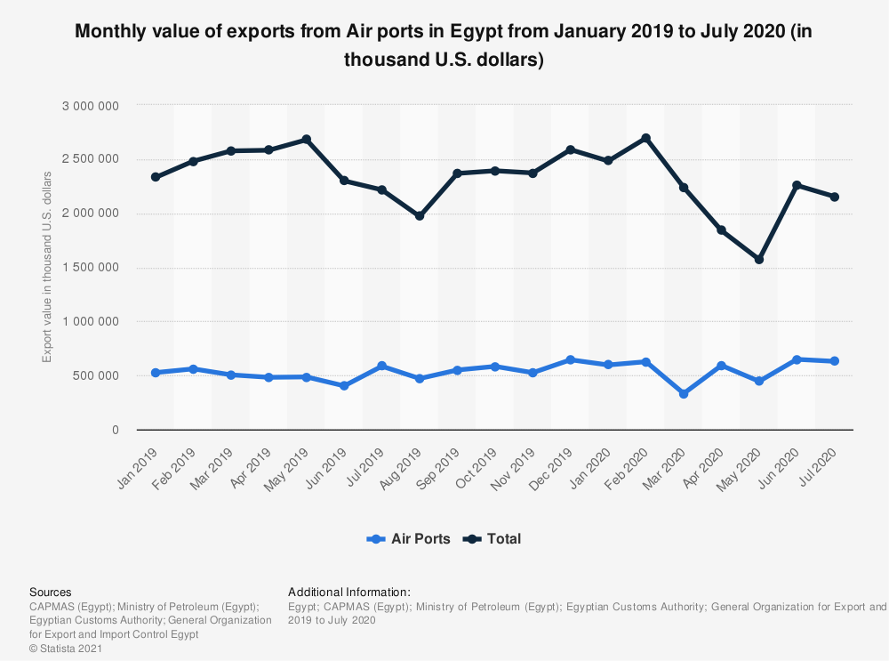 Statistic: Monthly value of exports from Air ports in Egypt from January 2019 to July 2020 (in thousand U.S. dollars) | Statista