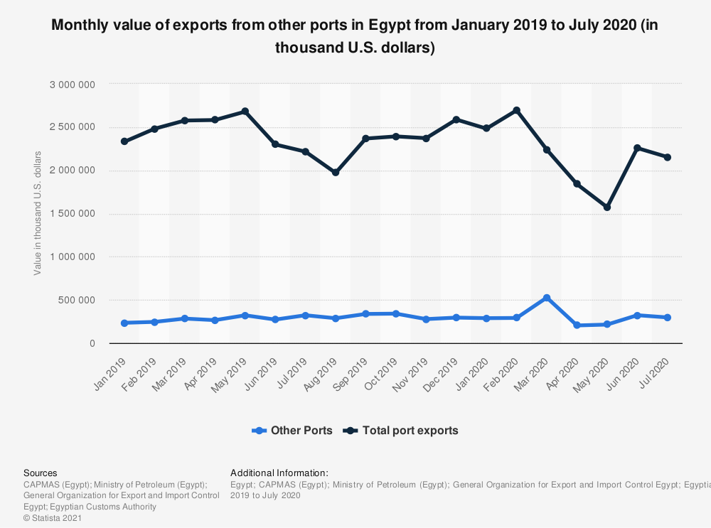Statistic: Monthly value of exports from other ports in Egypt from January 2019 to July 2020 (in thousand U.S. dollars) | Statista