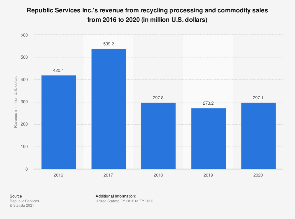 Statistic: Republic Services Inc.'s revenue from recycling processing and commodity sales from 2016 to 2019 (in million U.S. dollars) | Statista