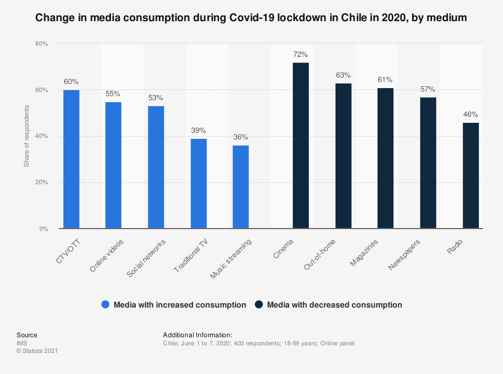 Statistic: Change in media consumption during Covid-19 lockdown in Chile in 2020, by medium | Statista