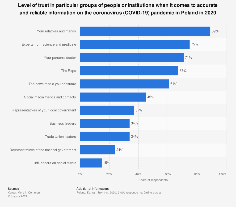Statistic: Level of trust in particular groups of people or institutions when it comes to accurate and reliable information on the coronavirus (COVID-19) pandemic in Poland in 2020 | Statista