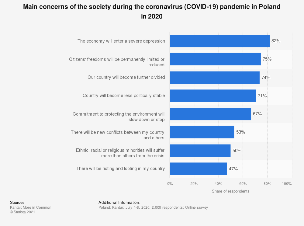 Statistic: Main concerns of the society during the coronavirus (COVID-19) pandemic in Poland in 2020 | Statista