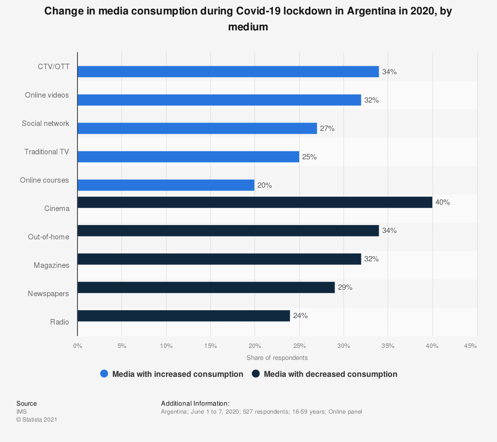 Statistic: Change in media consumption during Covid-19 lockdown in Argentina  in 2020, by medium | Statista