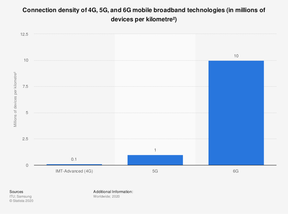Statistic: Connection density of 4G, 5G, and 6G mobile broadband technologies (in millions of devices per kilometre²) | Statista