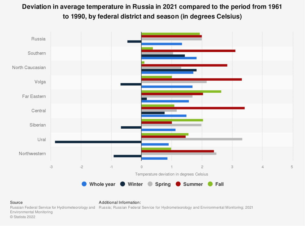 Statistic: Deviation in average temperature in Russia in 2019 compared to the period from 1961 to 1990, by federal district and season (in degrees Celsius) | Statista
