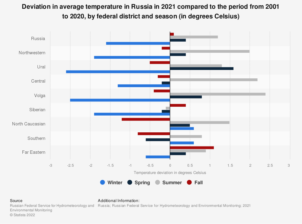 Statistic: Deviation in average temperature in Russia in 2019 compared to the period from 1999 to 2018, by federal district and season (in degrees Celsius) | Statista