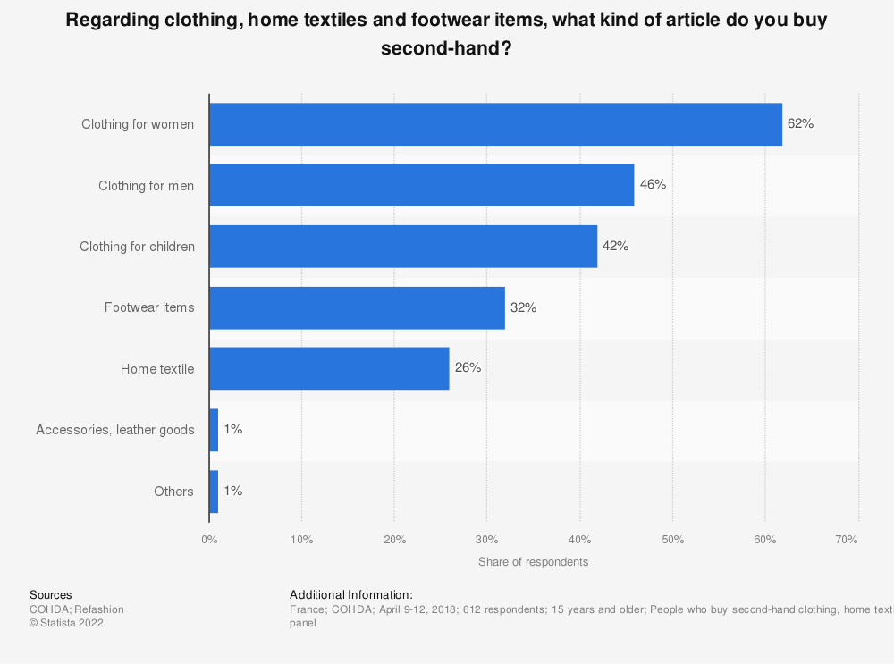 Statistic: Regarding clothing, home textiles and footwear items, what kind of article do you buy second-hand? | Statista