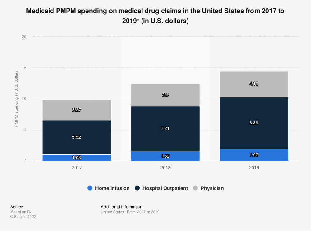 Statistic: Medicaid PMPM spending on medical drug claims in the United States from 2017 to 2018* (in U.S. dollars) | Statista
