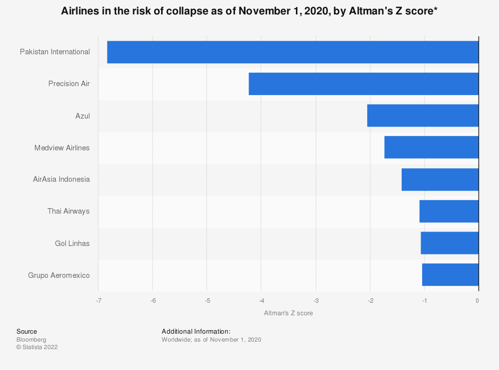 Statistic: Airlines in the risk of collapse as of November 1, 2020, by Altman's Z score* | Statista