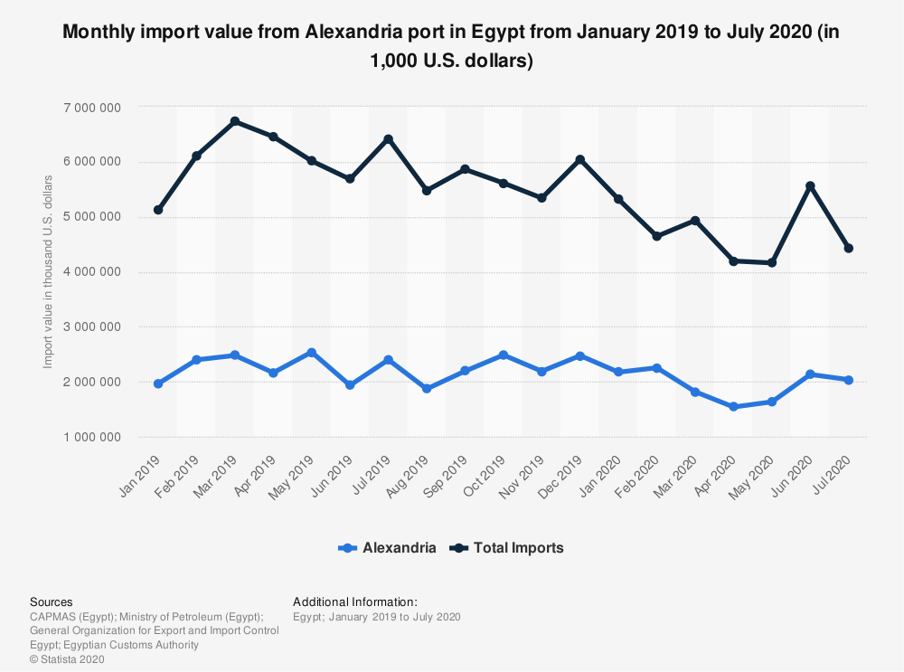 Statistic: Monthly import value from Alexandria port in Egypt from January 2019 to July 2020 (in 1,000 U.S. dollars) | Statista