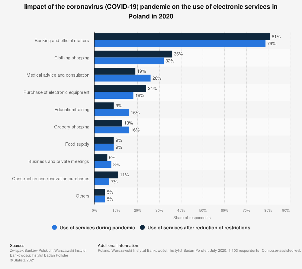 Statistic: Iimpact of the coronavirus (COVID-19) pandemic on the use of electronic services in Poland in 2020 | Statista