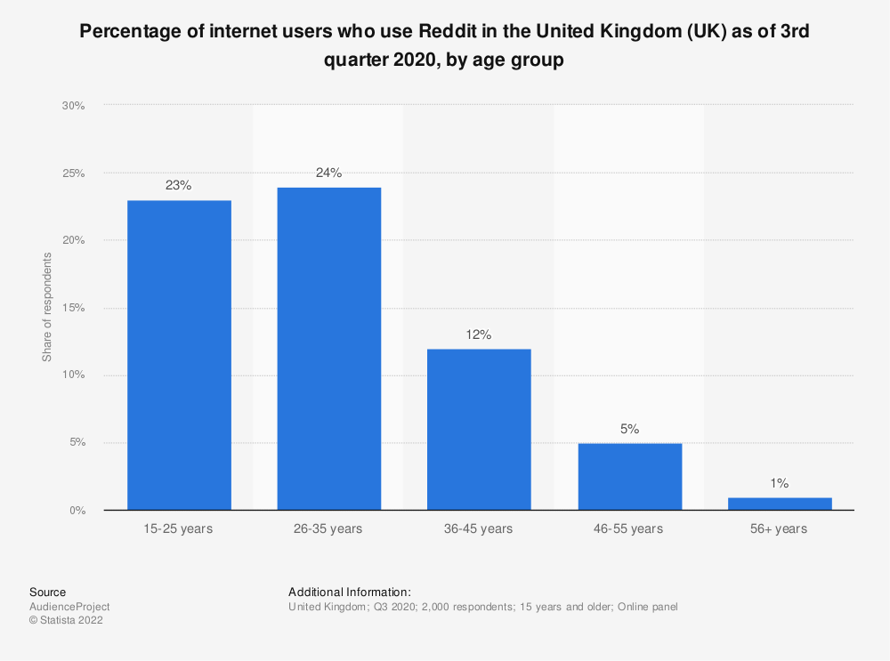 Statistic: Percentage of internet users who use Reddit in the United Kingdom (UK) as of 3rd quarter 2020, by age group | Statista