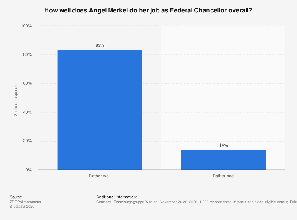 Statistic: How well does Angel Merkel do her job as Federal Chancellor overall? | Statista
