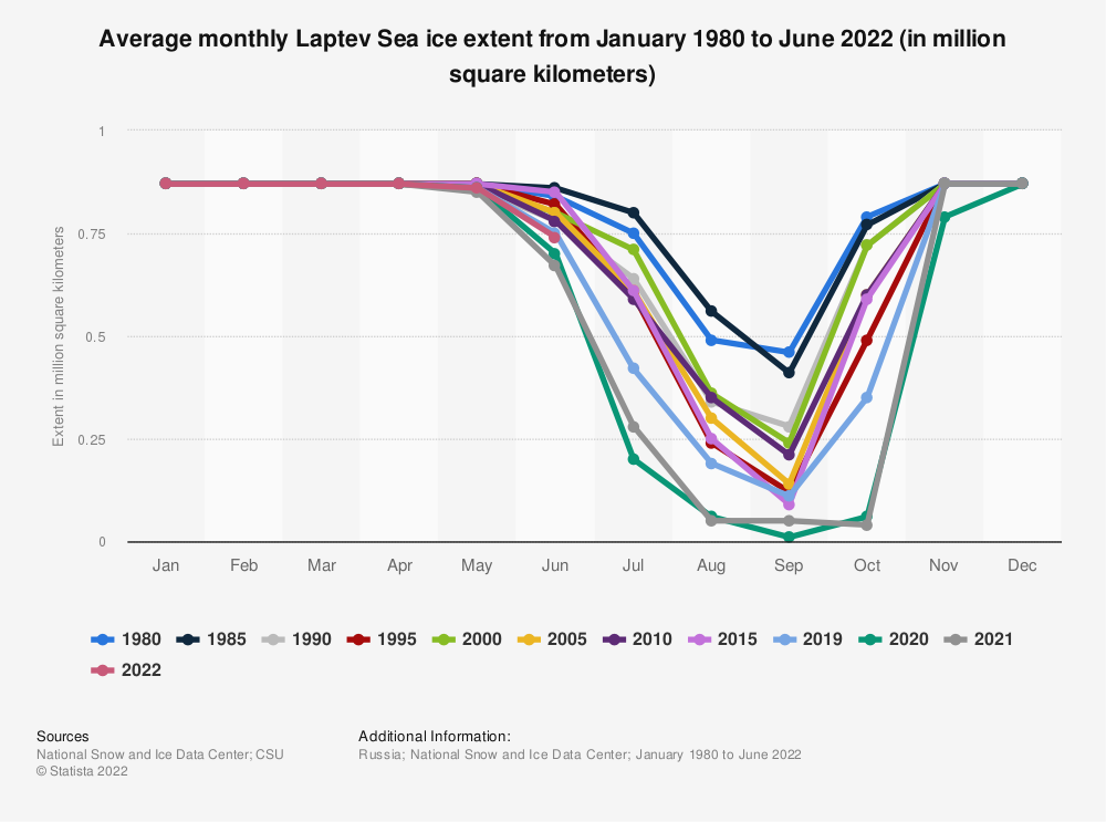 Statistic: Average monthly Laptev Sea ice extent from January 1980 to November 2020 (in million square kilometers) | Statista