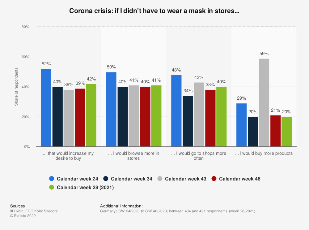 Statistic: Corona crisis: if I didn't have to wear a mask in stores... | Statista
