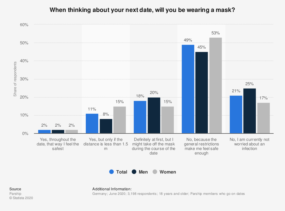 Statistic: When thinking about your next date, will you be wearing a mask? | Statista