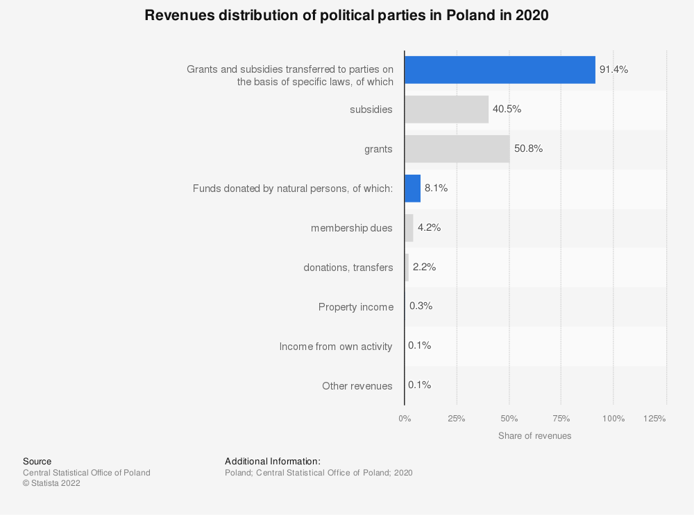 Statistic: Revenues distribution of political parties in Poland in 2018 | Statista