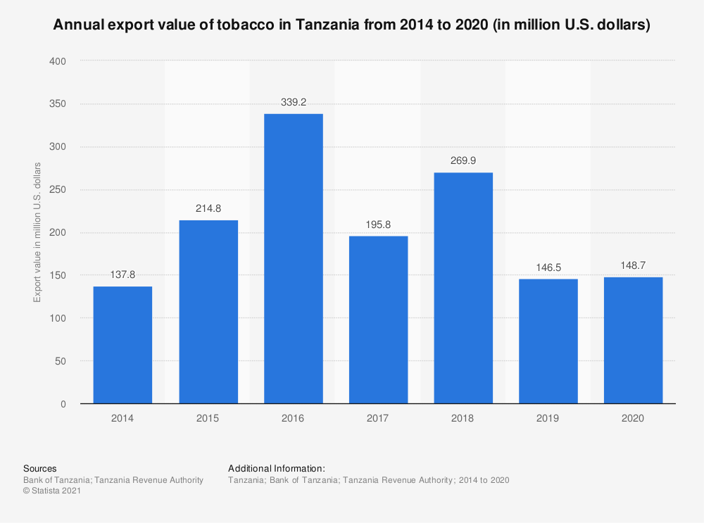 Statistic: Annual export value of tobacco in Tanzania from 2014 to 2020 (in million U.S. dollars) | Statista