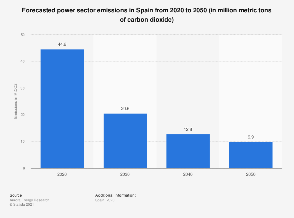 Statistic: Forecasted power sector emissions in Spain from 2020 to 2050 (in million metric tons of carbon dioxide) | Statista