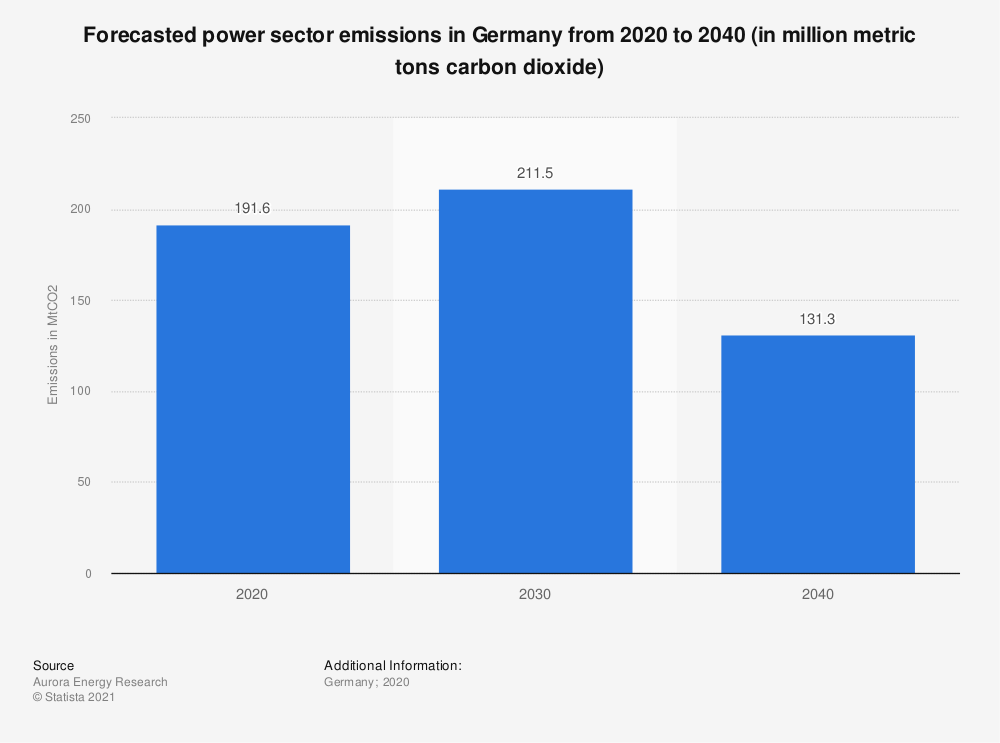 Statistic: Forecasted power sector emissions in Germany from 2020 to 2040 (in million metric tons carbon dioxide) | Statista