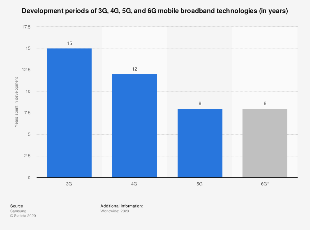 Statistic: Development periods of 3G, 4G, 5G, and 6G mobile broadband technologies (in years) | Statista