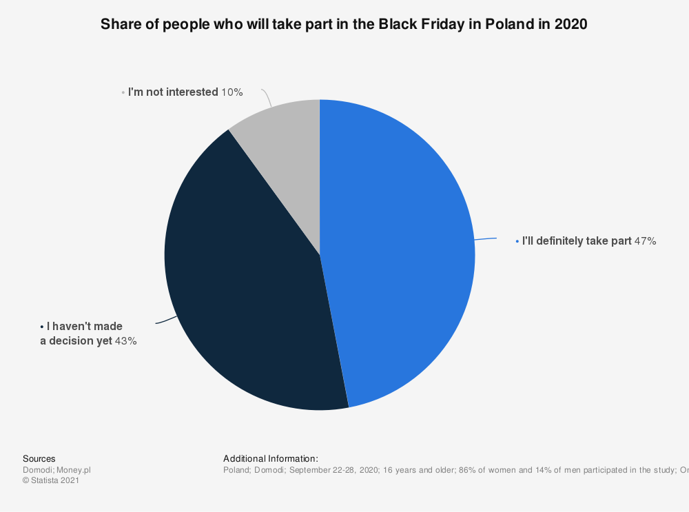 Statistic: Share of people who will take part in the Black Friday in Poland in 2020 | Statista
