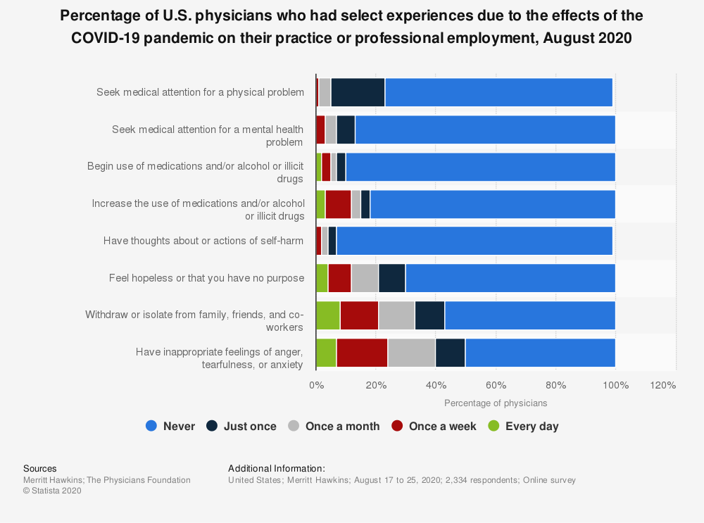 Statistic: Percentage of U.S. physicians who had select experiences due to the effects of the COVID-19 pandemic on their practice or professional employment, August 2020 | Statista