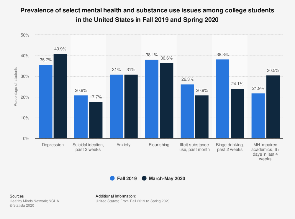 Statistic: Prevalence of select mental health and substance use issues among college students in the United States in Fall 2019 and Spring 2020 | Statista