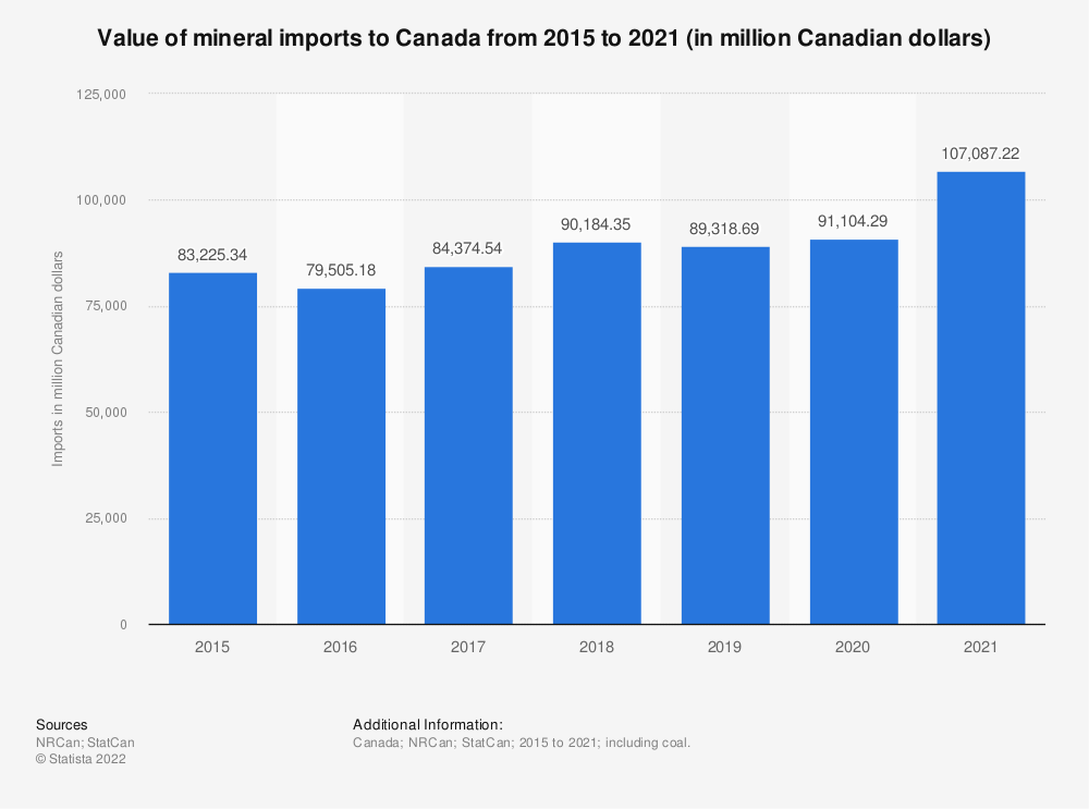 Statistic: Value of mineral imports to Canada from 2015 to 2020 (in million Canadian dollars) | Statista