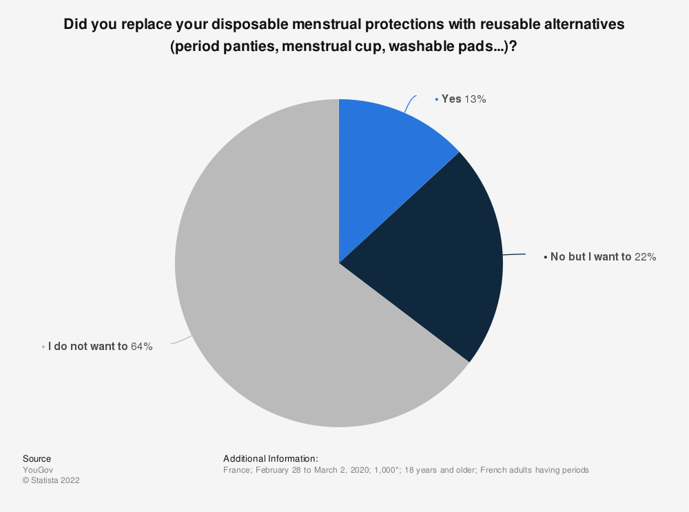 Statistic: Did you replace your disposable menstrual protections with reusable alternatives (period panties, menstrual cup, washable pads...)?   Statista