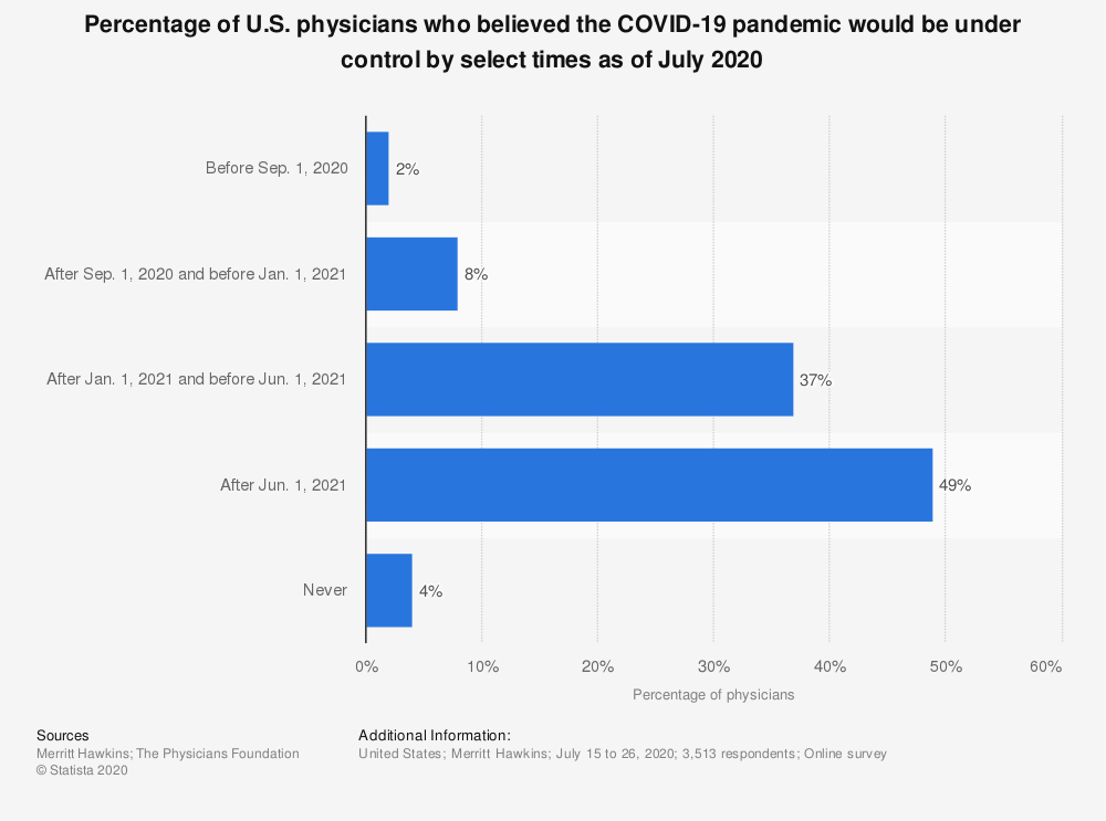 Statistic: Percentage of U.S. physicians who believed the COVID-19 pandemic would be under control by select times as of July 2020 | Statista