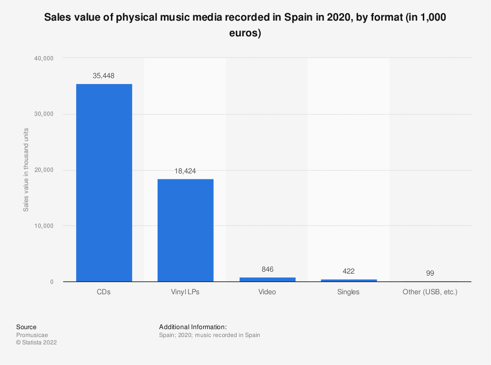 Statistic: Sales value of physical music media recorded in Spain in 2019, by format (in 1,000 euros)   Statista